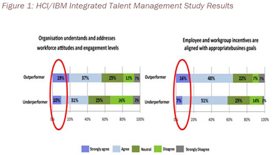 Figure 1: HCI/IBM Integrated Talent Management Study Results