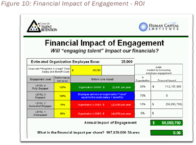 Figure 10: Financial Impact of Engagement - ROI