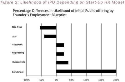 Figure 2: Likelihood of IPO Depending on Start-Up HR Model