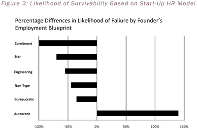 Figure 3: Likelihood of Survivability Based on Start-Up HR Model