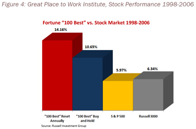 Figure 4: Great Place to Work Institute, Stock Performance 1998-2006