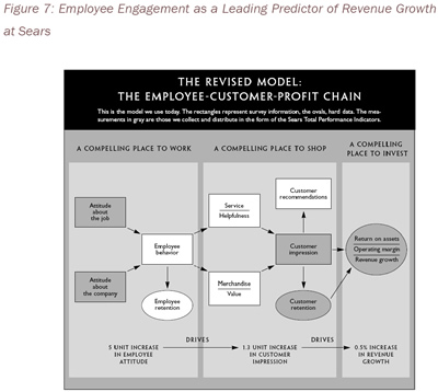 Figure 7: Employee Engagement as a Leading Predictor of Revenue Growth