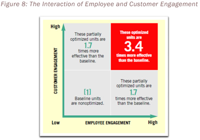 Figure 8: The Interaction of Employee and Customer Engagement