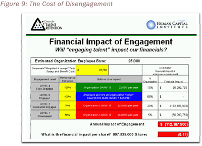 Figure 9: The Cost of Disengagement